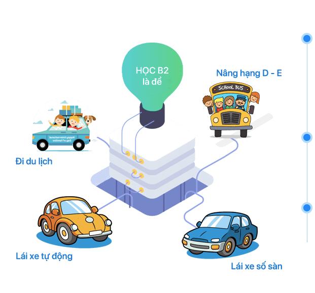 Học thi lái xe ô tô B2